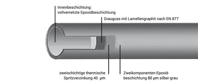 BML-Rohrsystem-Schema-Aufba