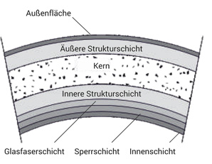 GFK-Rohrsystem-Aufbauschema